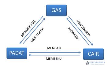 bagan perubahan padat cair gas