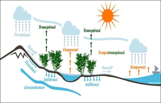 proses siklus daur air
