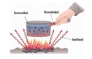 konduksi, konveksi, radiasi